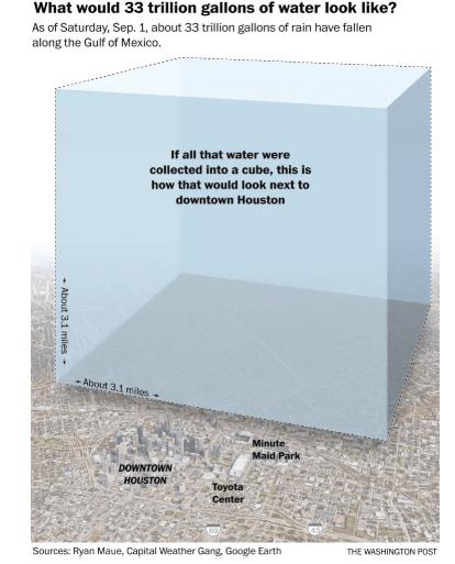 Hurricane Harvey water graphic