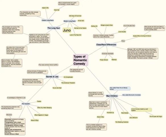 Juno Taxonomy