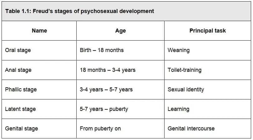 Theory of psychosexual development