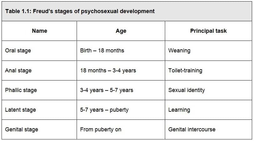 Freuds Theory Of Psychosexual Development - Slap Happy Larry-9001