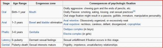freud's_psychosexual_stages