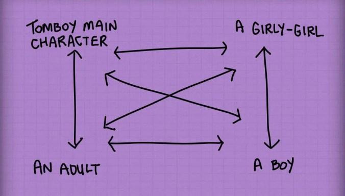 Character Web MG Novel Girls