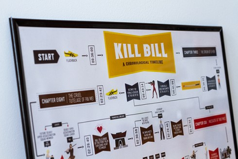 Noah Smith - Kill Bill Timeline 1