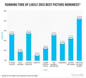 Oscar Run Time 1