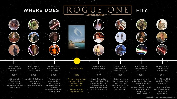 Rogue One Star Wars timeline