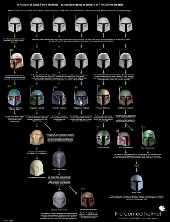 A History Of Boba Fett's Helmets