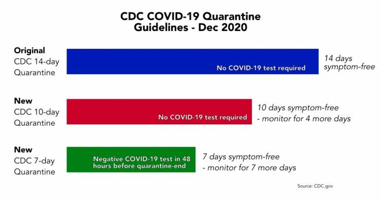 CDC COVID-19 quarantine cut - Two shorter options you ...
