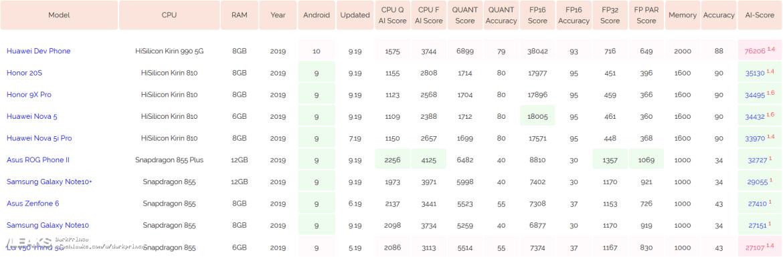 img Huawei Dev Phone (Kirin 990): especificações e desempenho de IA