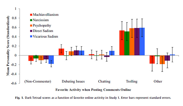 "E.E. Buckels et al, ""Trolls just want to have fun,"" Personality and Individual Differences, 2014."