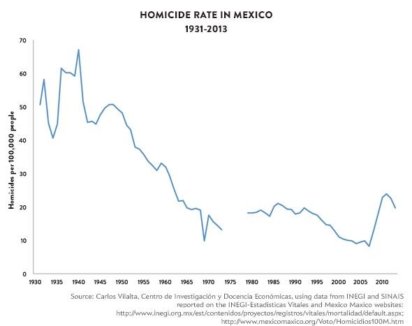 141209_Charts-Homicide-Rates-Mex