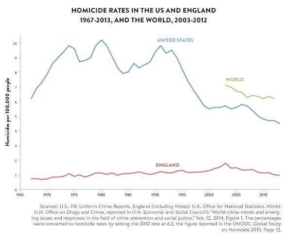 141209_Charts-Homicide-Rates-US-England