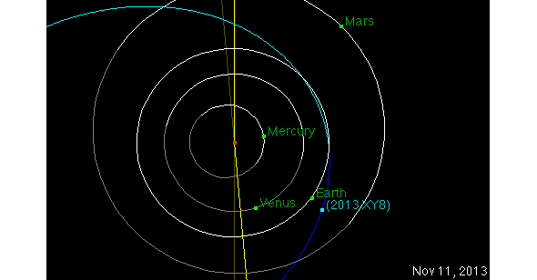 NearEarth asteroid 2013 XY8 pays Earth a visit