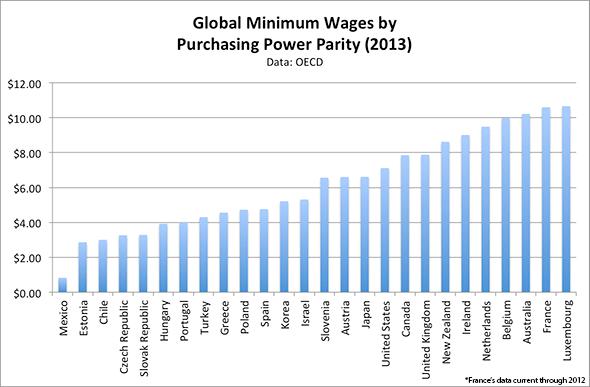Worlds Highest Minimum Wage