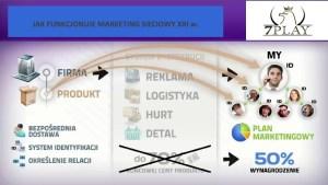 jak funkcjonuje marketing sieciowy mlm