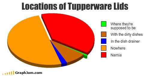 tupperwhere