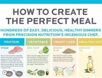 How to create a well-balanced healthy meal in 5 steps [Infographic]