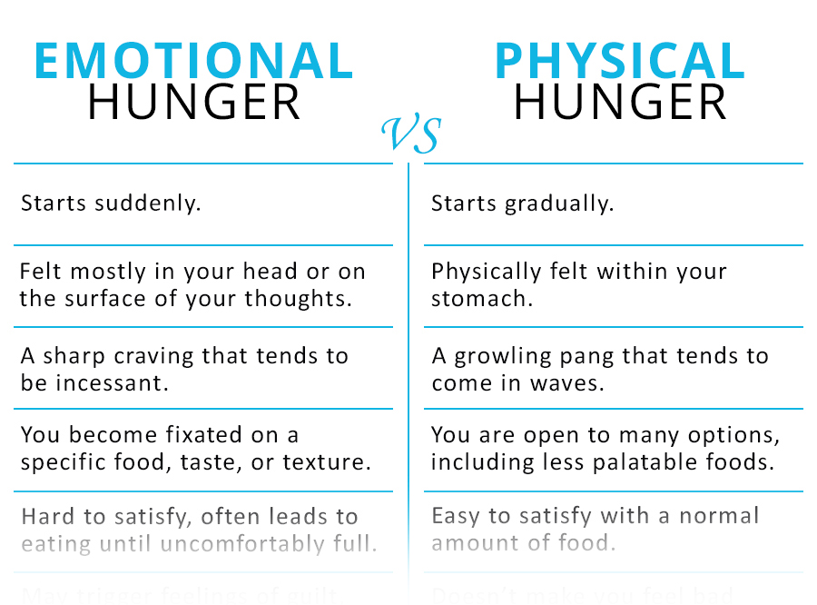Emotional vs physical hunger