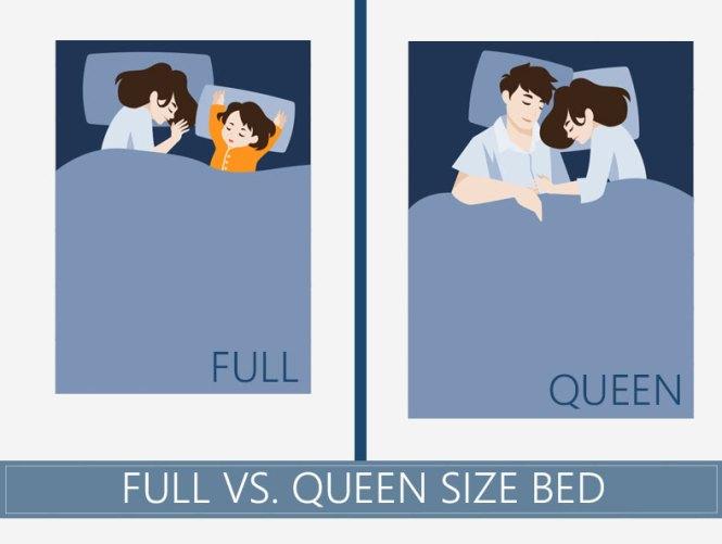 Full Vs Queen Size Bed