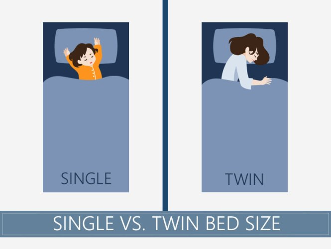 Comparison Of Single And Twin Bed