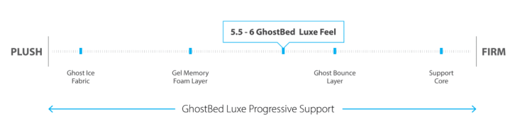 Ghostbed luxe progressive support