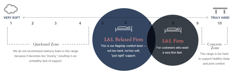 Sleep preference and firmer support