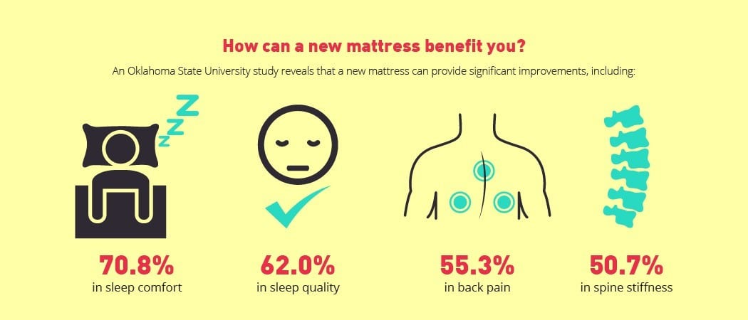 benefits on a new mattress