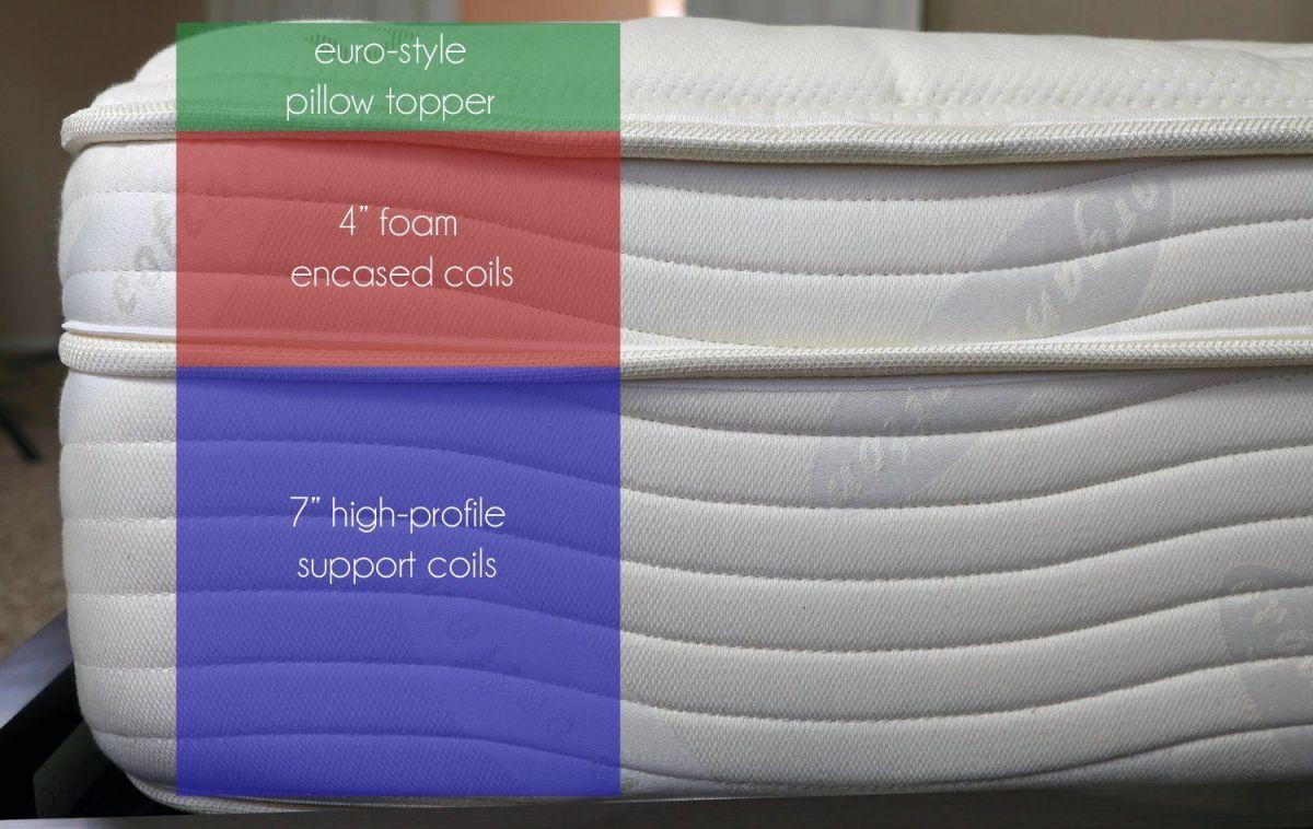 saatva mattress layers