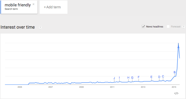 """Google Trends graph of the search term """"mobile friendly""""."""