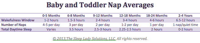 baby and toddler nap averages