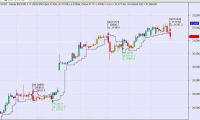 Profit Trading system with Target and Stoploss for Amibroker (AFL)
