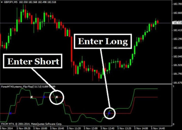 non repaint forex entry indicator