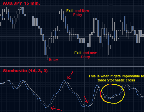 Forex trading strategy Stochastic crossover is the best forex trading strategies for beginners of all time