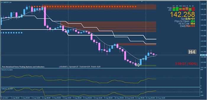 Best forex trading system Daily Profit Multiple Time Frame Moving Average