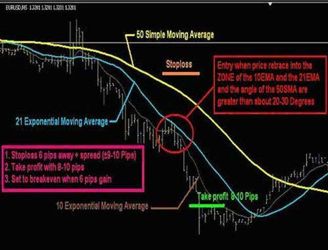 Best Trading Forex 5 Minute Ema Intraday Trading System
