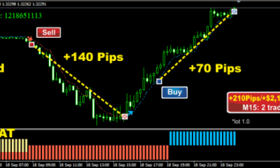 Forex Trading Strategy #26 Forex Smart Scalper Trading Strategies 15m