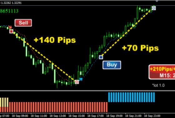Forex Trading Strategy #26 Forex Smart Scalper Trading Strategies 15m