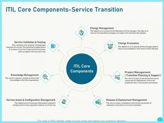 The transition plan is used to describe how the changes to the business unit(s) and the new environment will be implemented. Implementing Service Level Management With Itil Core Components Service Transition Information Pdf Powerpoint Templates
