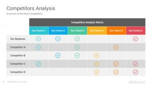 """Of digital electronic devices whether cell phones, pdas, cameras, or """"pad"""". Competitor Analysis Powerpoint Template Slidesalad"""