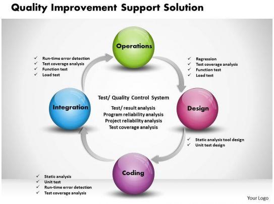 0314 Quality Improvement Powerpoint Presentation ...