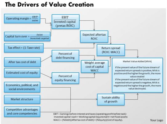 1403 The Drivers Of Value Creation Powerpoint Presentation PowerPoint Presentation Templates