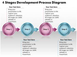 4 Stages Development Process Diagram Flowchart Free Powerpoint Templates | Presentation