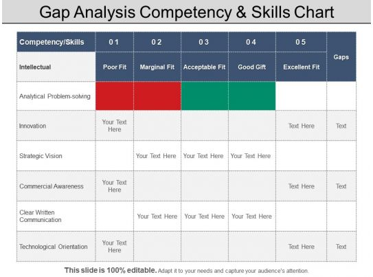 Gap Analysis Competency And Skills Chart Powerpoint Layout