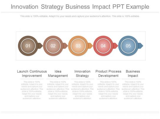 innovation strategy business impact ppt example | powerpoint