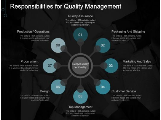 Responsibilities For Quality Management Ppt Images Gallery ...