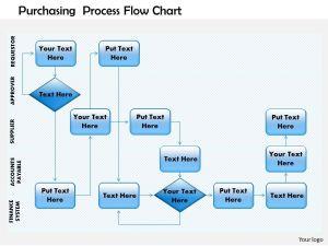0514 purchasing process flow chart Powerpoint Presentation