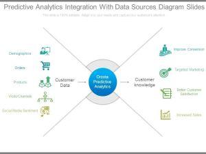Predictive Analytics Integration With Data Sources Diagram