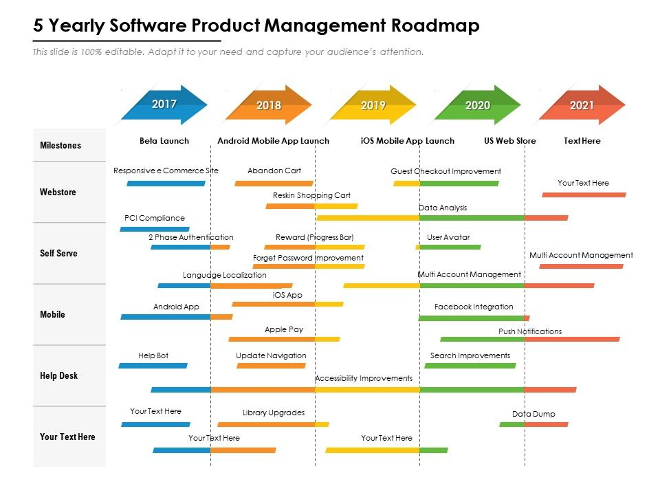 Prioritization is an essential skill for product managers at every. 5 Yearly Software Product Management Roadmap Presentation Graphics Presentation Powerpoint Example Slide Templates
