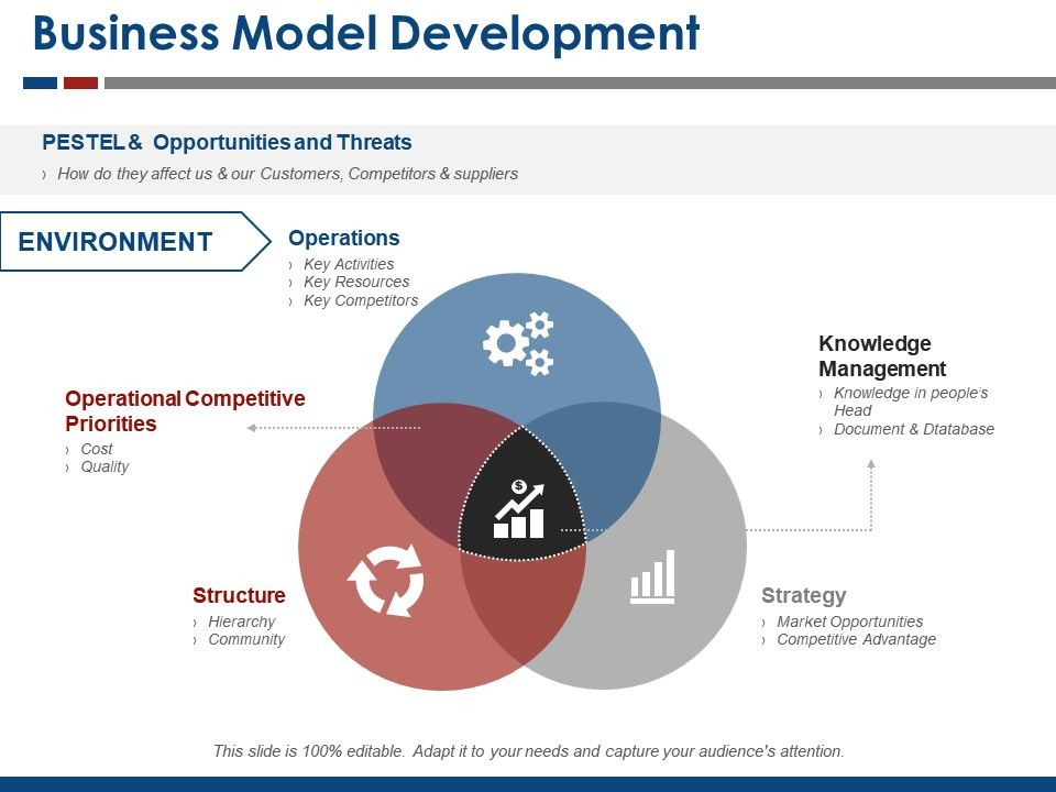Business Model Powerpoint Presentation Slides Business