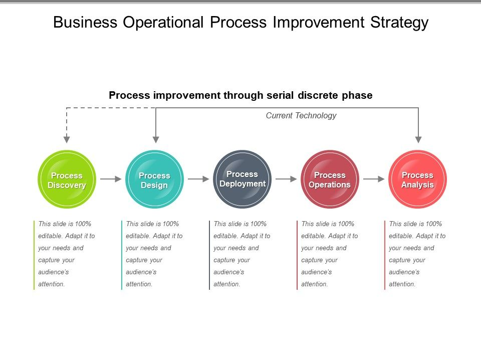 Process improvement template is primarily intended for heads of departments and divisions of the company. Business Operational Process Improvement Strategy Sample Of Ppt Powerpoint Slide Templates Download Ppt Background Template Presentation Slides Images