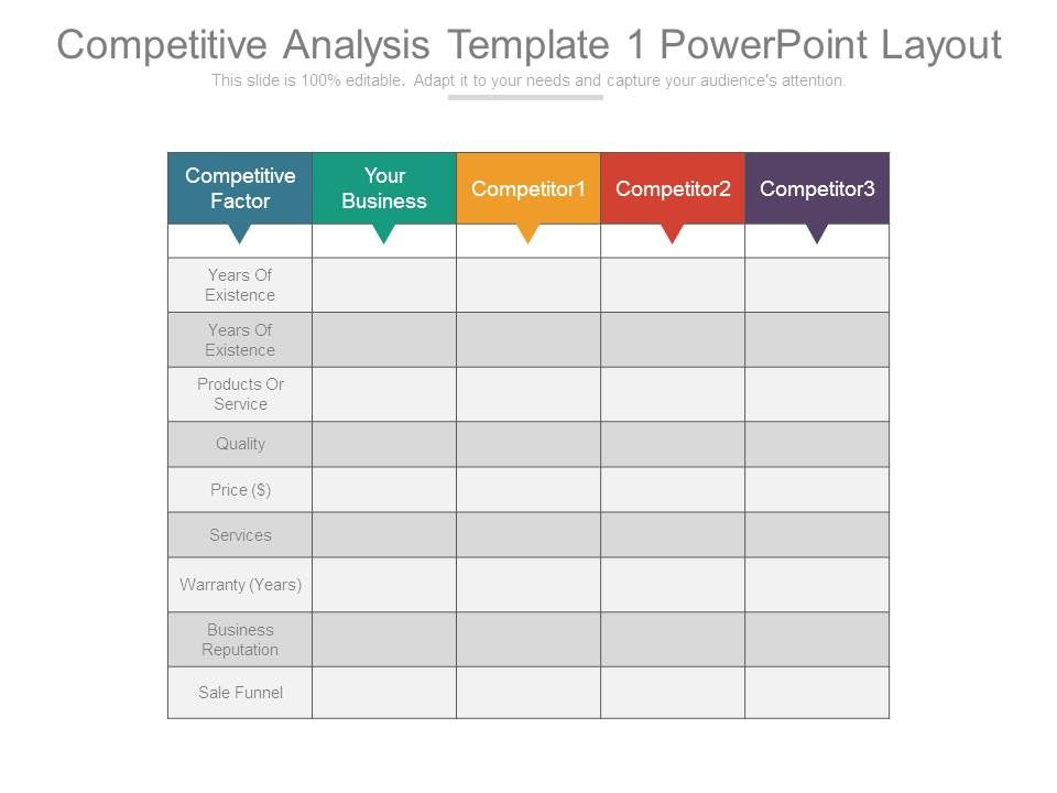 A competitive analysis template is where you will map out your competitors and gain insights regarding their capabilities. Competitive Analysis Template 1 Powerpoint Layout Presentation Powerpoint Templates Ppt Slide Templates Presentation Slides Design Idea